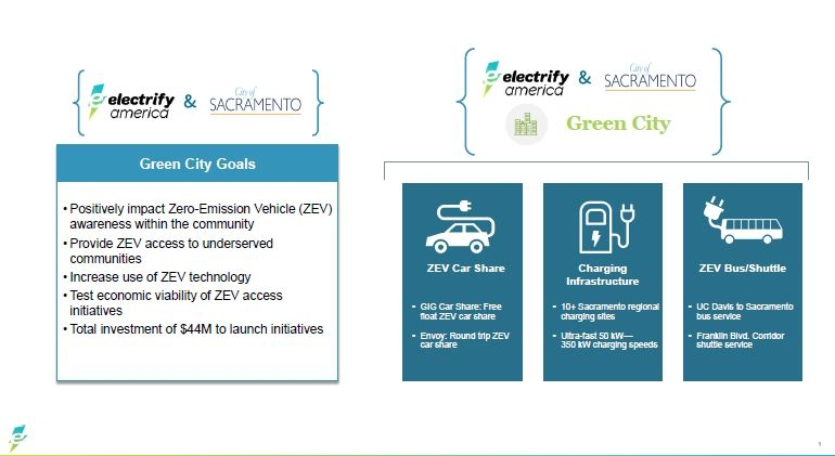 These are the components of the Electrify America plan for Sacramento