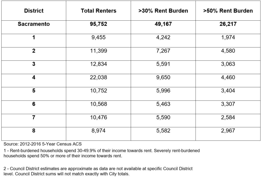rent burdened by council district.JPG