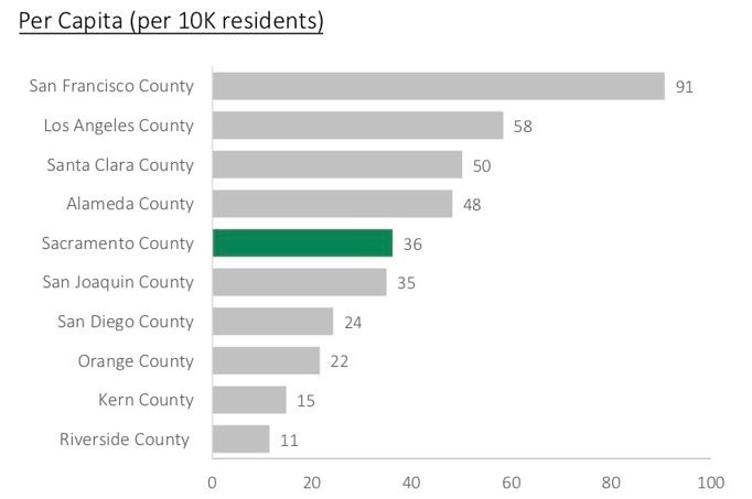 Chart shows number of homeless people per 10,000 residents.  Source: Sacramento Steps Forward, Sacramento State University
