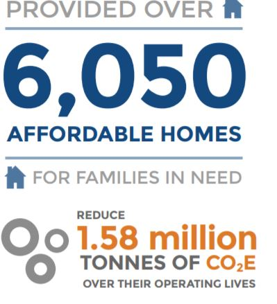 Source: Affordable Housing and Sustainable Communities Program