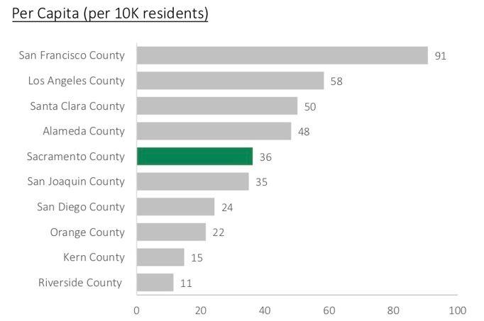 La tabla muestra el número de personas sin hogar por cada 10,000 residentes. Fuente: Sacramento Steps Forward, Sacramento State University