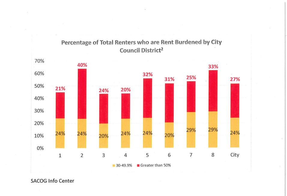 This graphic shows the percentage of renters in each Sacramento City Council district who pay more than 30 percent and 50 percent of their income in rent.