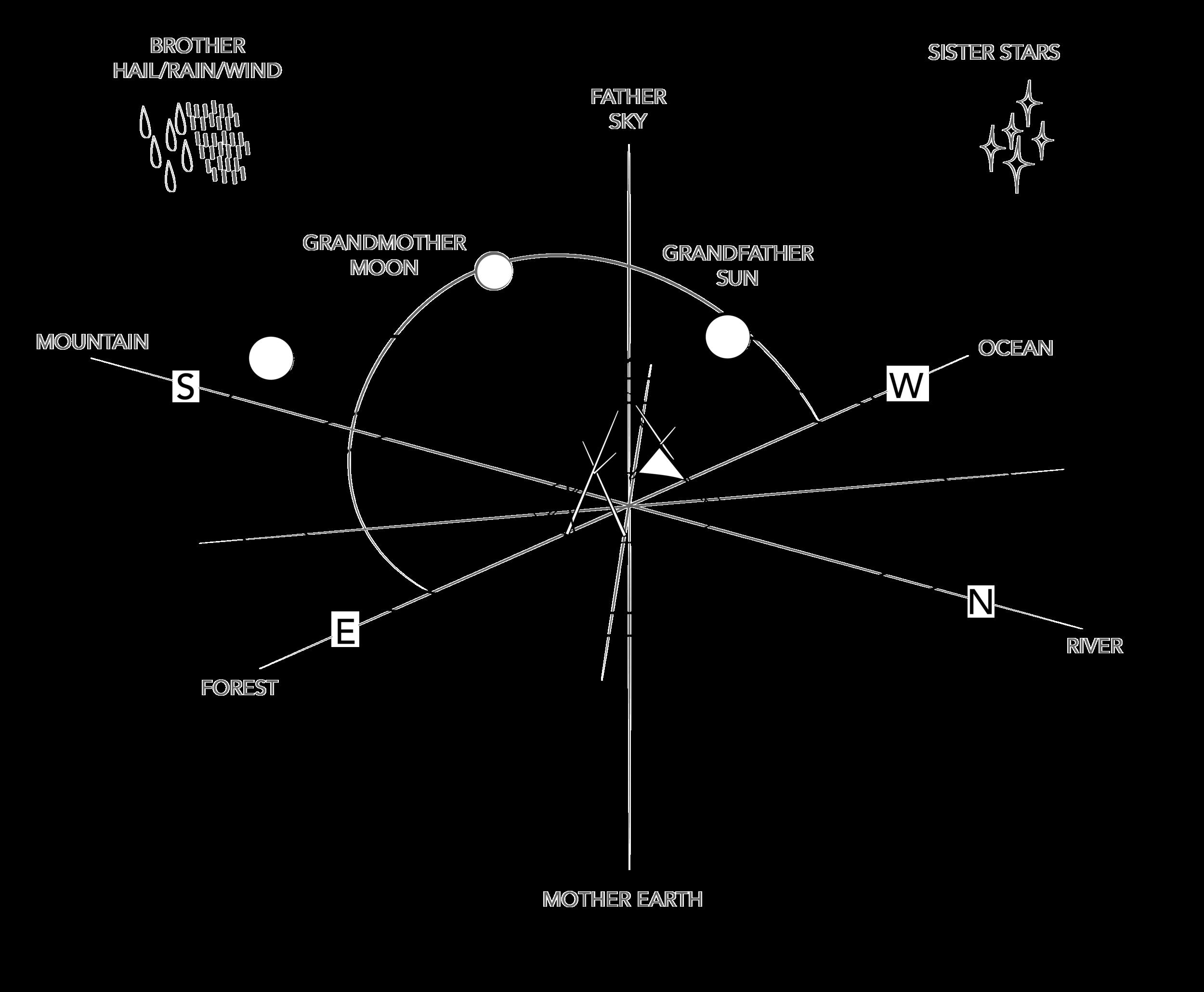 Sundial Graphic