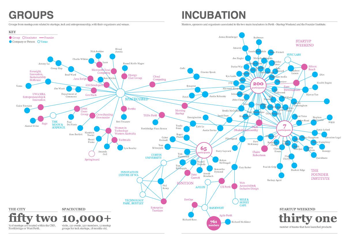 Groups & Incubators.jpg
