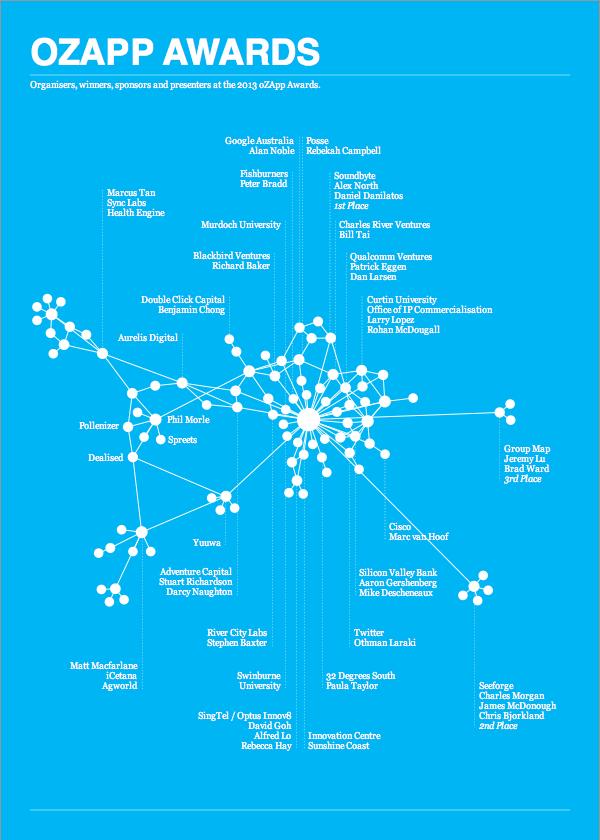 OzApp Awards - network graph.jpg
