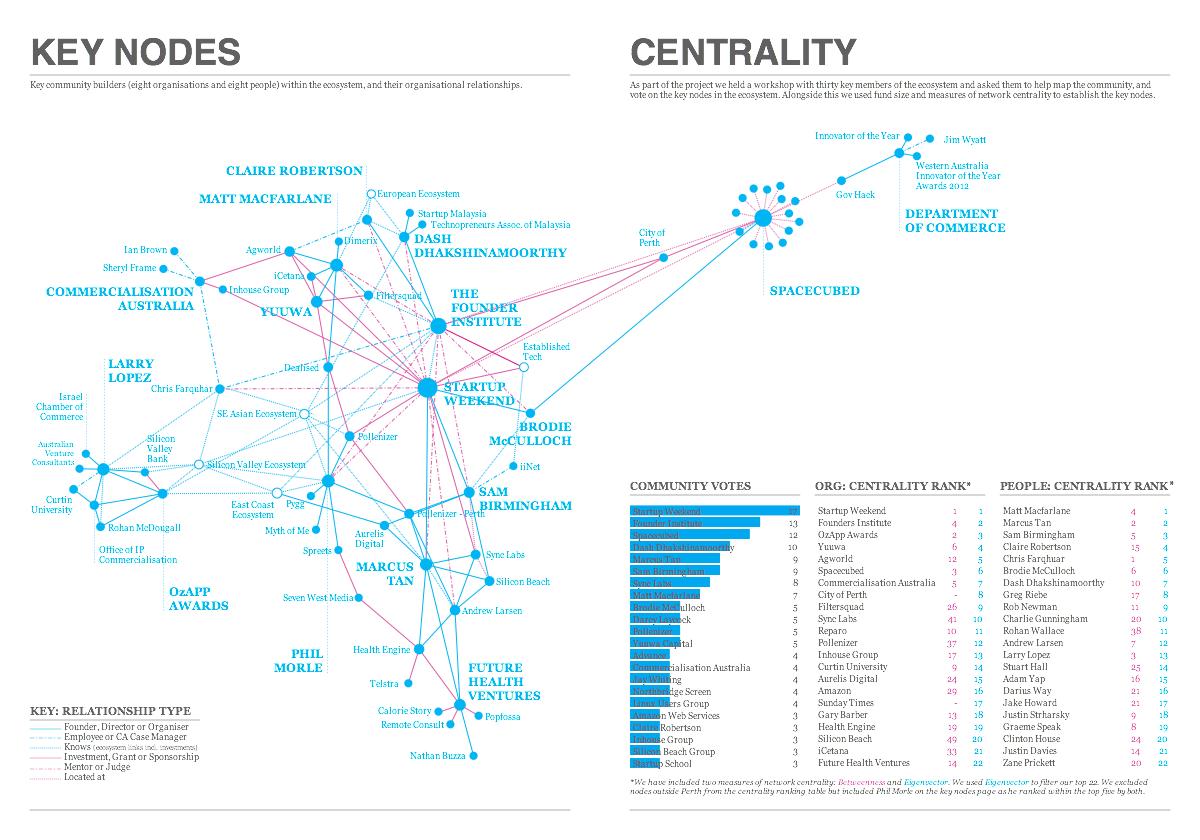 Key Nodes & Centrality.jpg