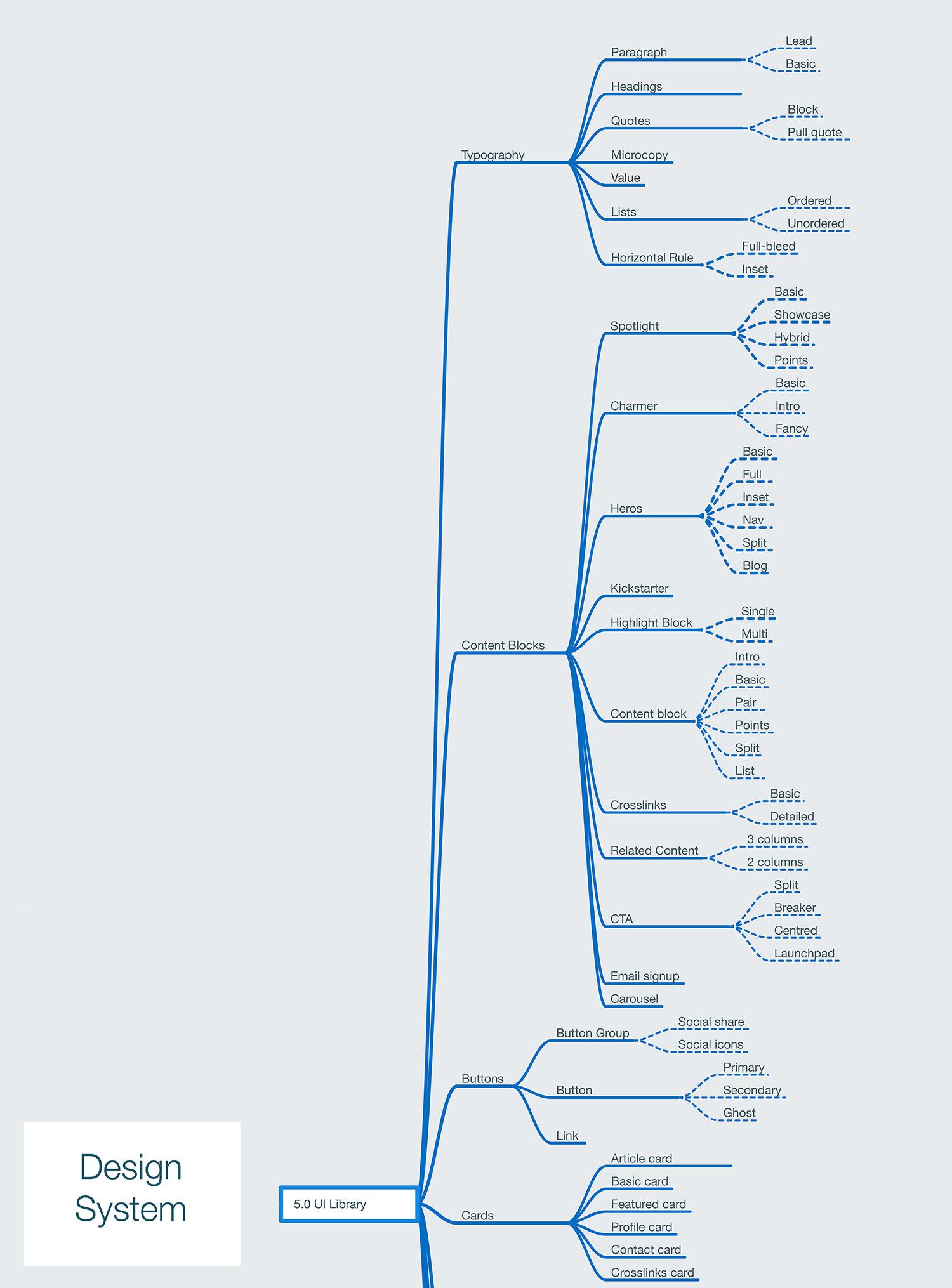 IA - Design System - A.jpg