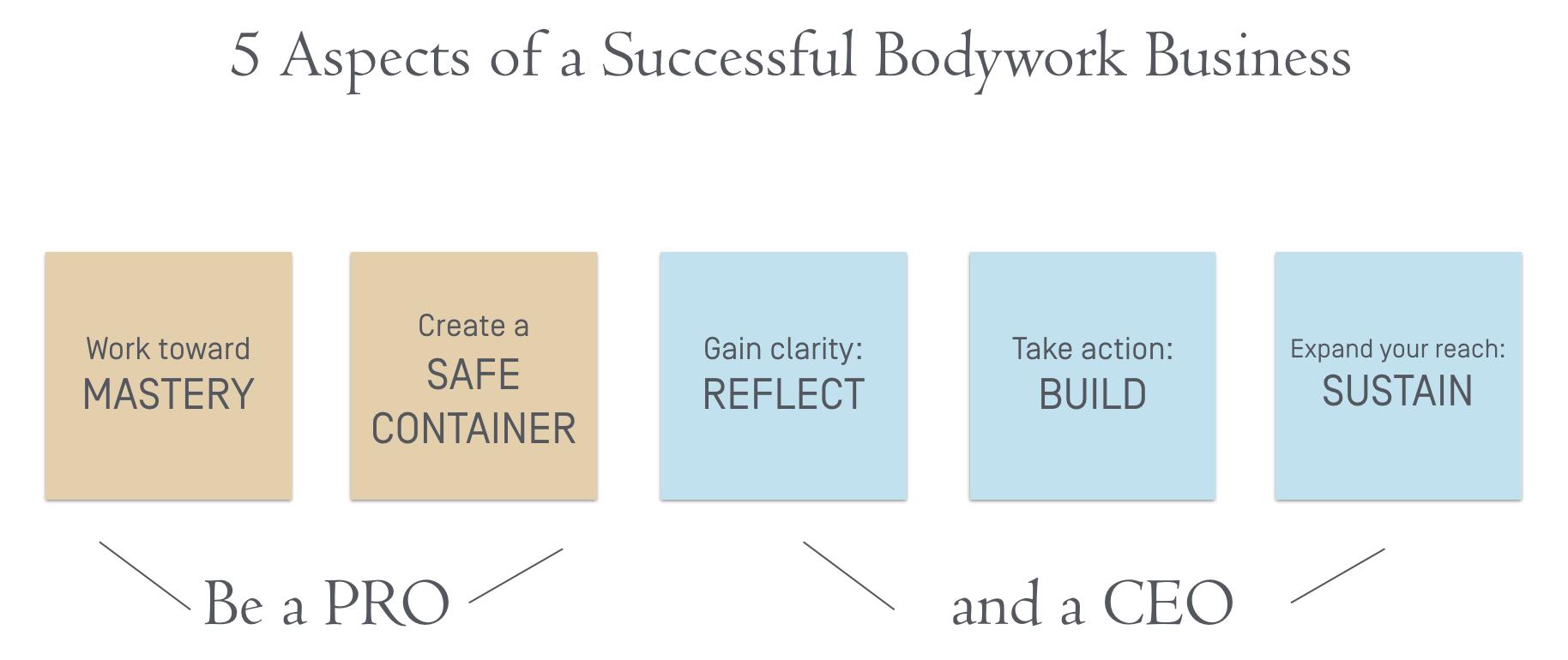 5 aspects of Bodyworker Biz.png