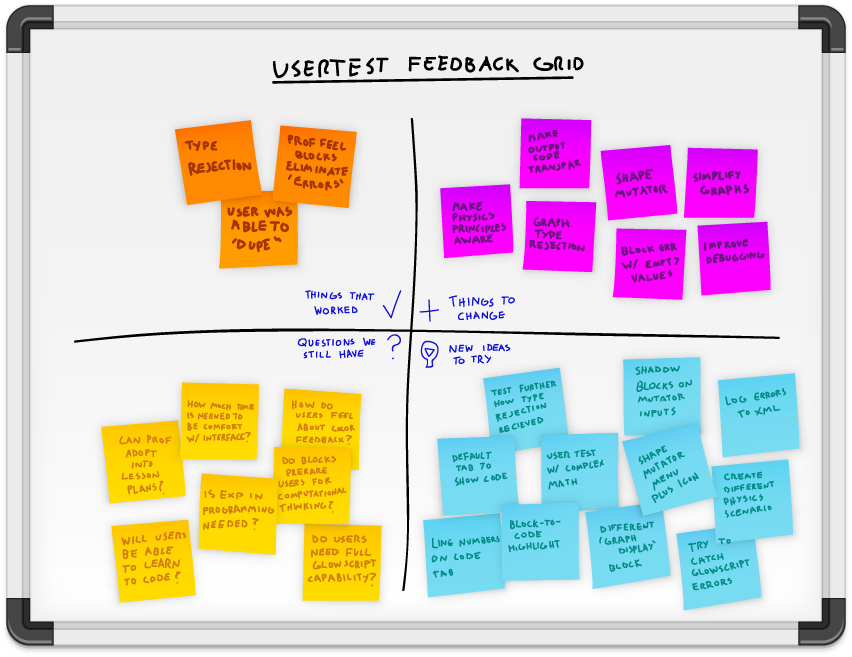With ongoing feedback from students using the application in class, Feedback Grids were utilized to quickly unpack questions and ideas in order to quickly iterate and impliment new versions seamlessly into the ongoing curriculum.