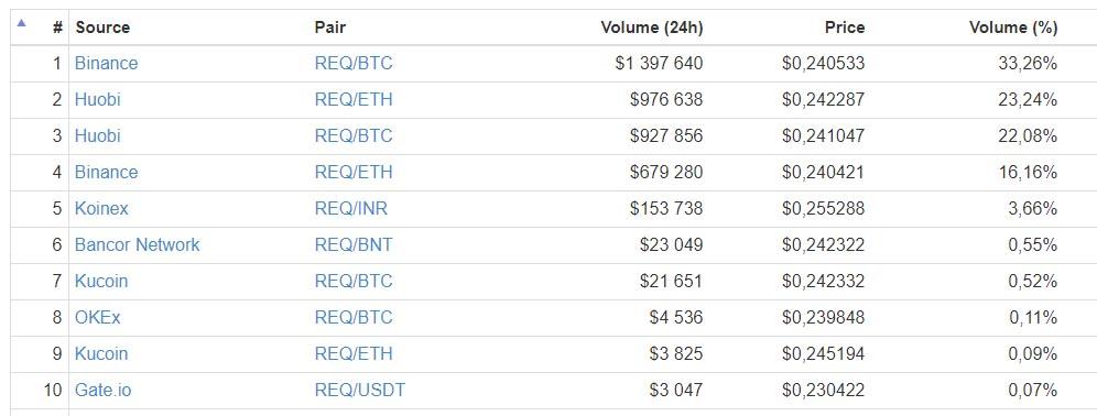 De ti største platformene REQ blir solgt på.