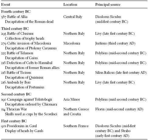 Table noting various classical sources that describe Celtic headhunting. From  Headhunting and the Body in Iron Age Europe  (2012), by Ian Armit.