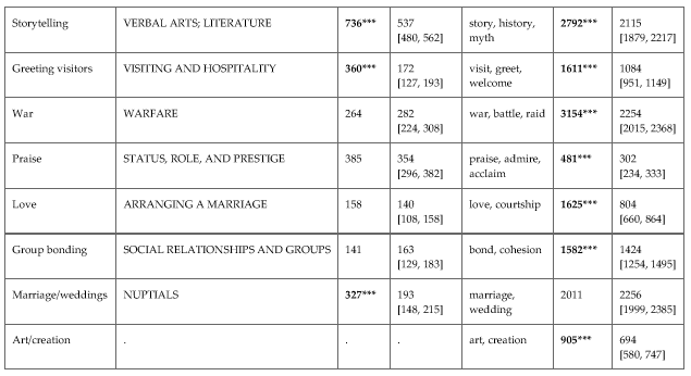 Table from  'A natural history of song'  by Mehr  et al . Music is produced in many diverse contexts across societies, pointing to multiple pathways where one can gain status or fitness benefits from making it. Music may be particularly effective or important for courting in some societies, but this is only one of dozens of contexts where music occurs around the world.