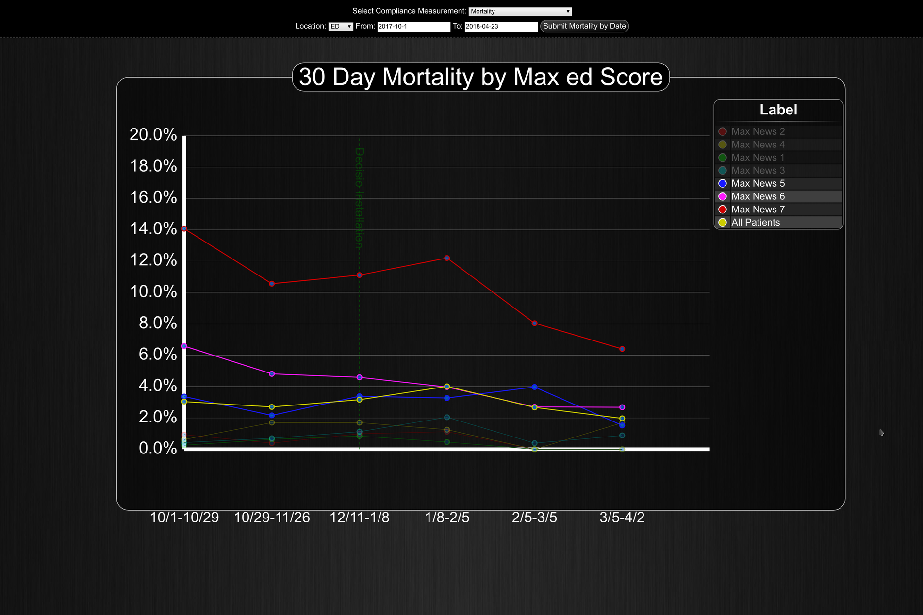 30-day-mortality-by-max-news.png