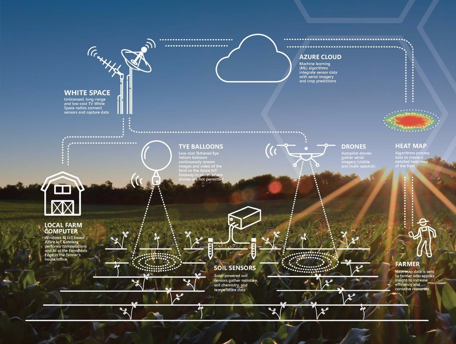 AAAS Sci on the fly - Listen to the Sci on the Fly Podcast where I interview Dr. Ranveer Chandra, Principal Researcher at Microsoft Research about Microsoft's FarmBeats: AI and IoT for Agriculture.