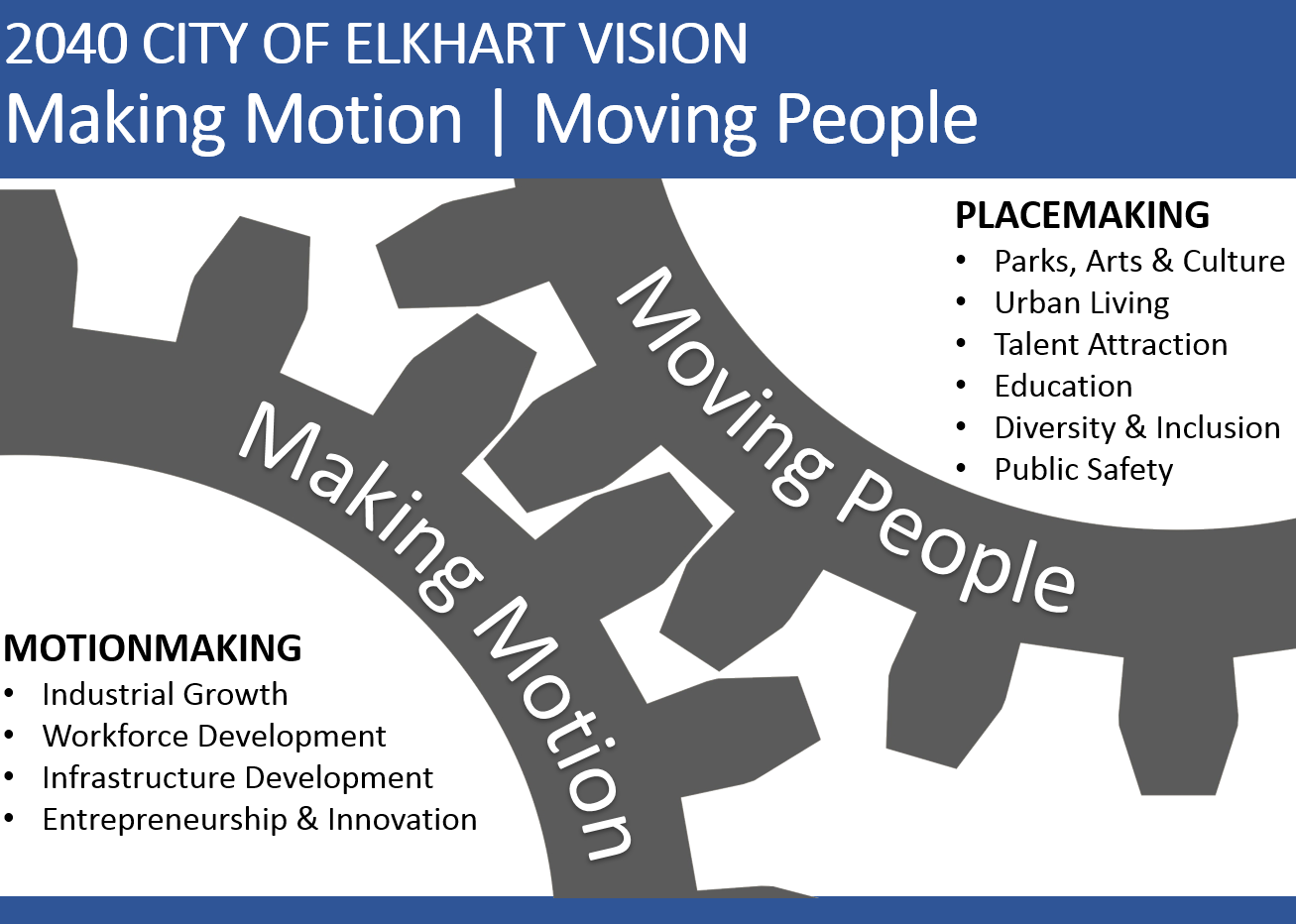 ElkhartGrowthPlanGraphic.png