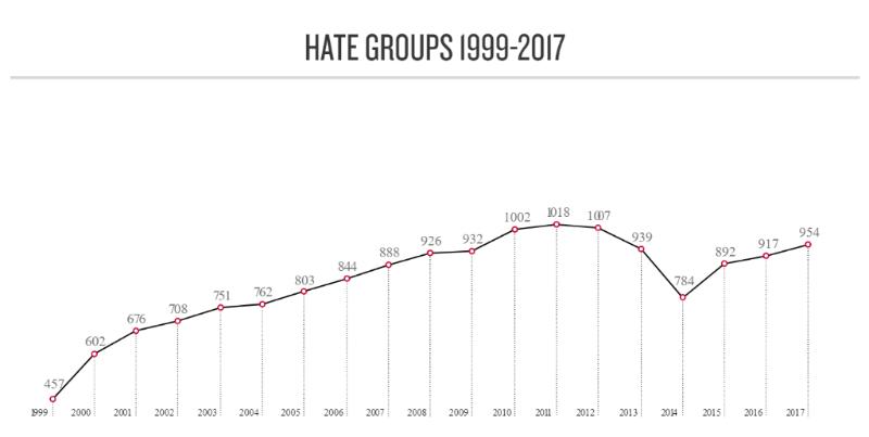 Source:splcenter.org/hate-map