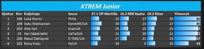 Xtrem Junior sarja.jpeg
