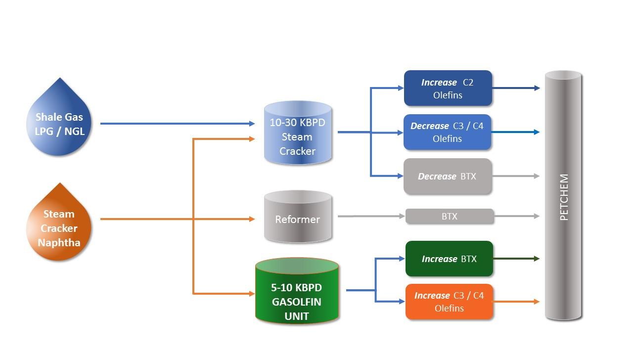 Basic flow diagram GASOLFIN™ in a Petrochemical Plant