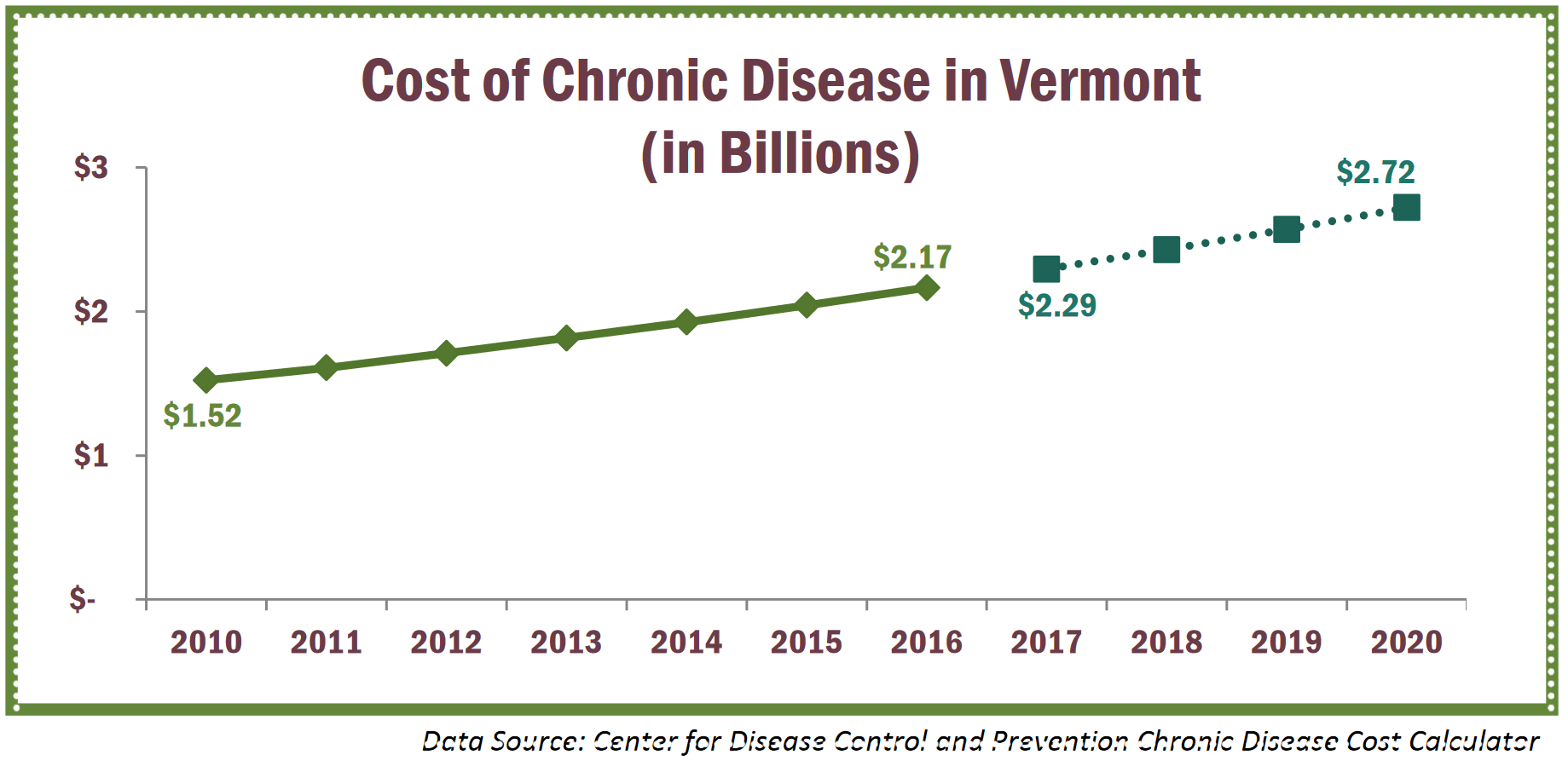 Source: VT Dept. of Health