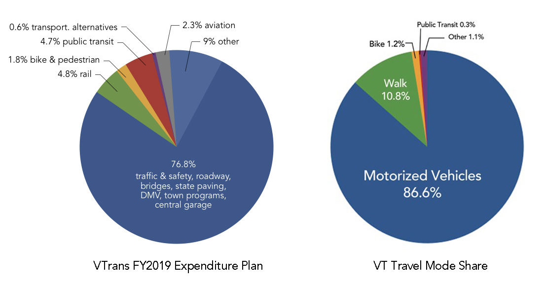 WE'RE ADVANCING, BUT NOT FAST ENOUGH. Roughly 12% of VTrans' budget was allocated to low carbon travel modes for FY19, with three quarters going to road and highway-related categories. Aside from low gas prices, this spending imbalance might be reflected in the low percentage of trips taken yearly by foot, bike, transit and rail, which also hovers around 12%.