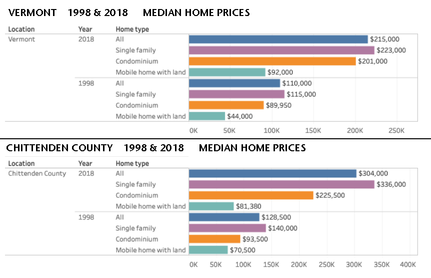 Median home prices in Vermont have risen sharply in the last two decades, but not as dramatically as in Chittenden County, where they haven more than doubled in the last 20 years, since 1998. Source:    VHFA HousingData.org