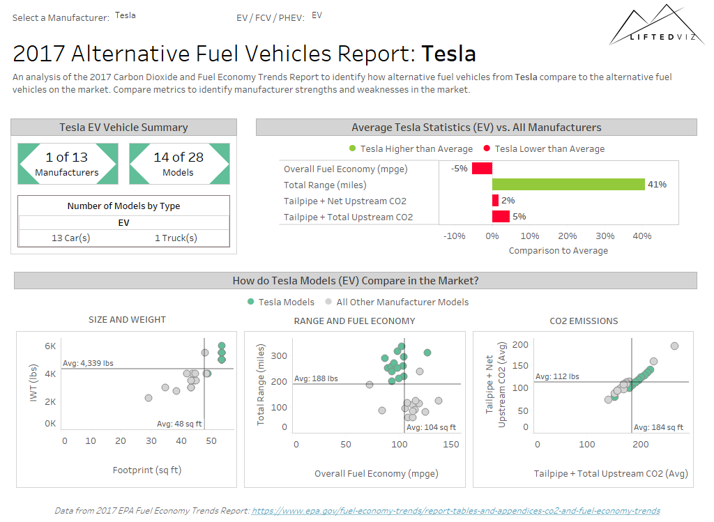 Lifted Alternative Fuel Vehicles Report