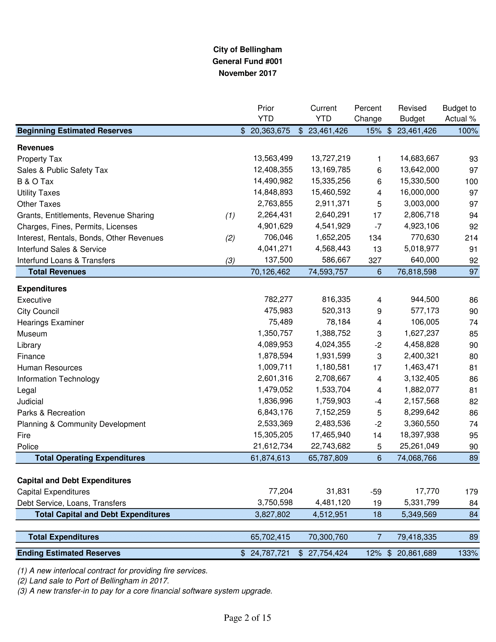 Original Data from the City of Bellingham General Fund