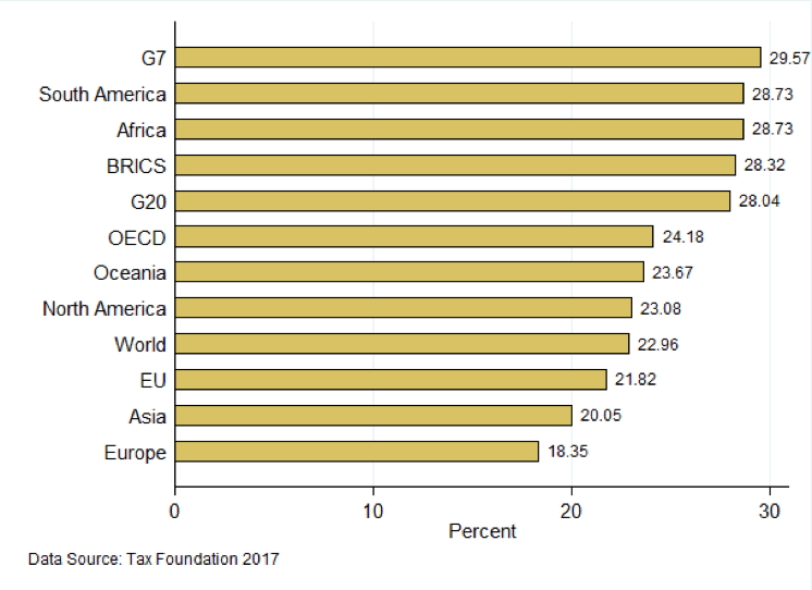 Figure 1. Average Statuary Corporate Tax Rate by Region or Group