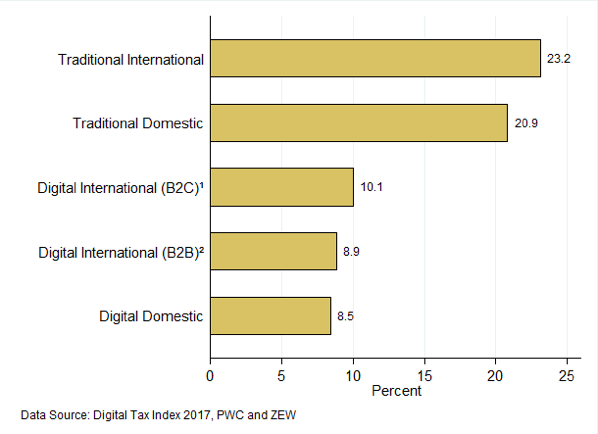 Figure 2. Effective Average Corporate Tax Rate by Business Model in EU-28