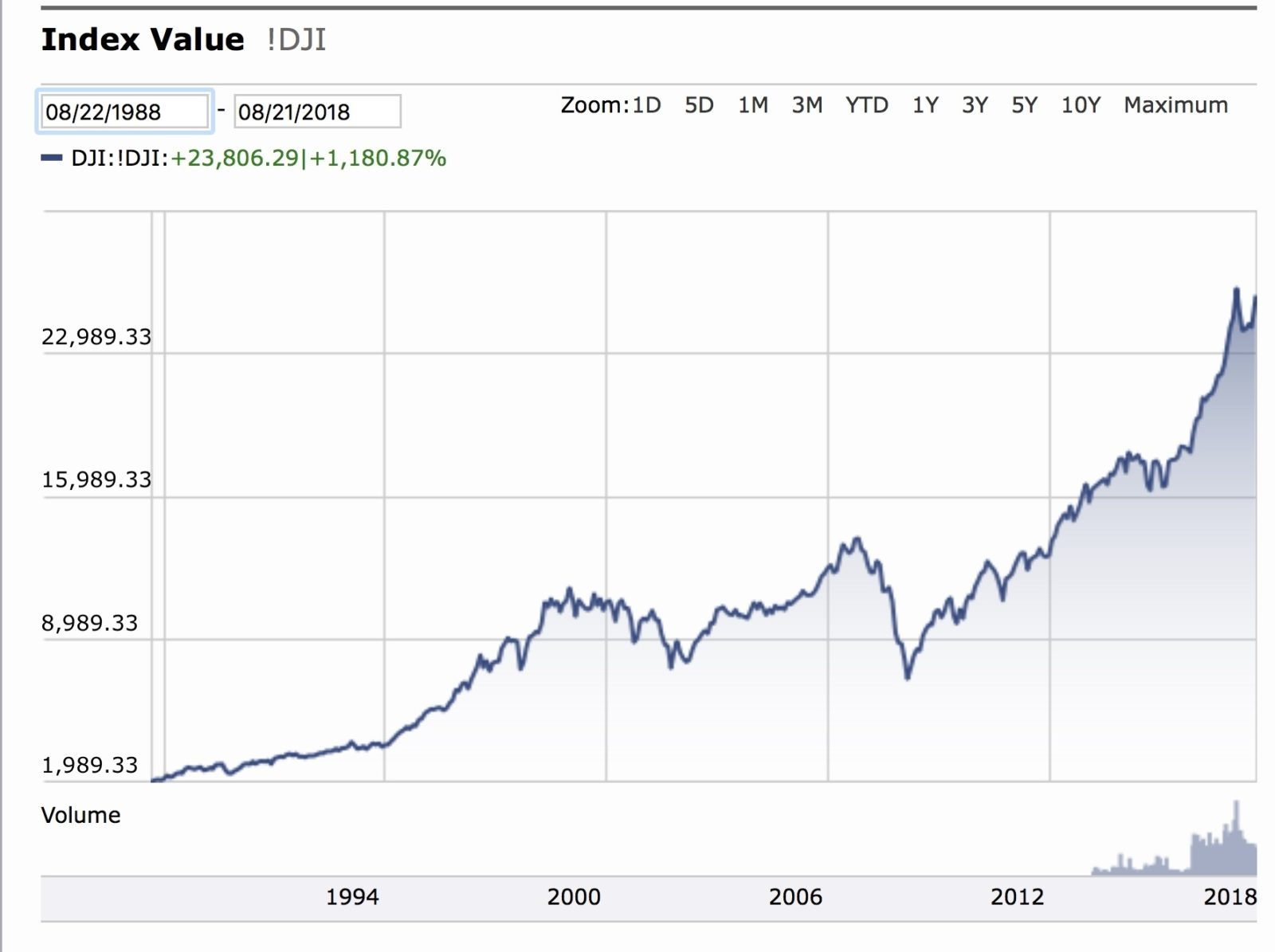 How-to-respond-if-markets-tumble-DJIA-1988-2008.jpeg