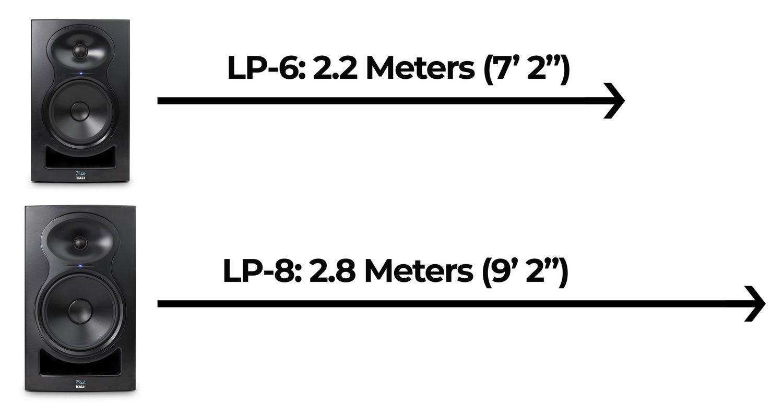 LP-Series Listening distances.jpg