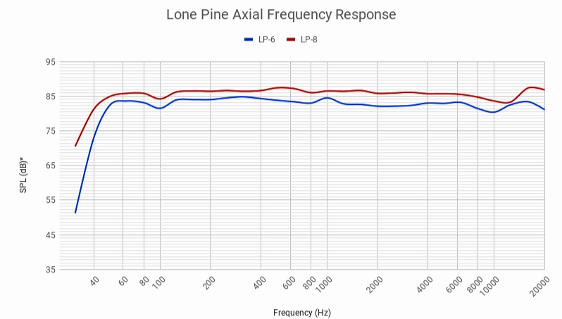 Lone+Pine+Axial+Frequency+Response+%281%29+%281%29.jpg