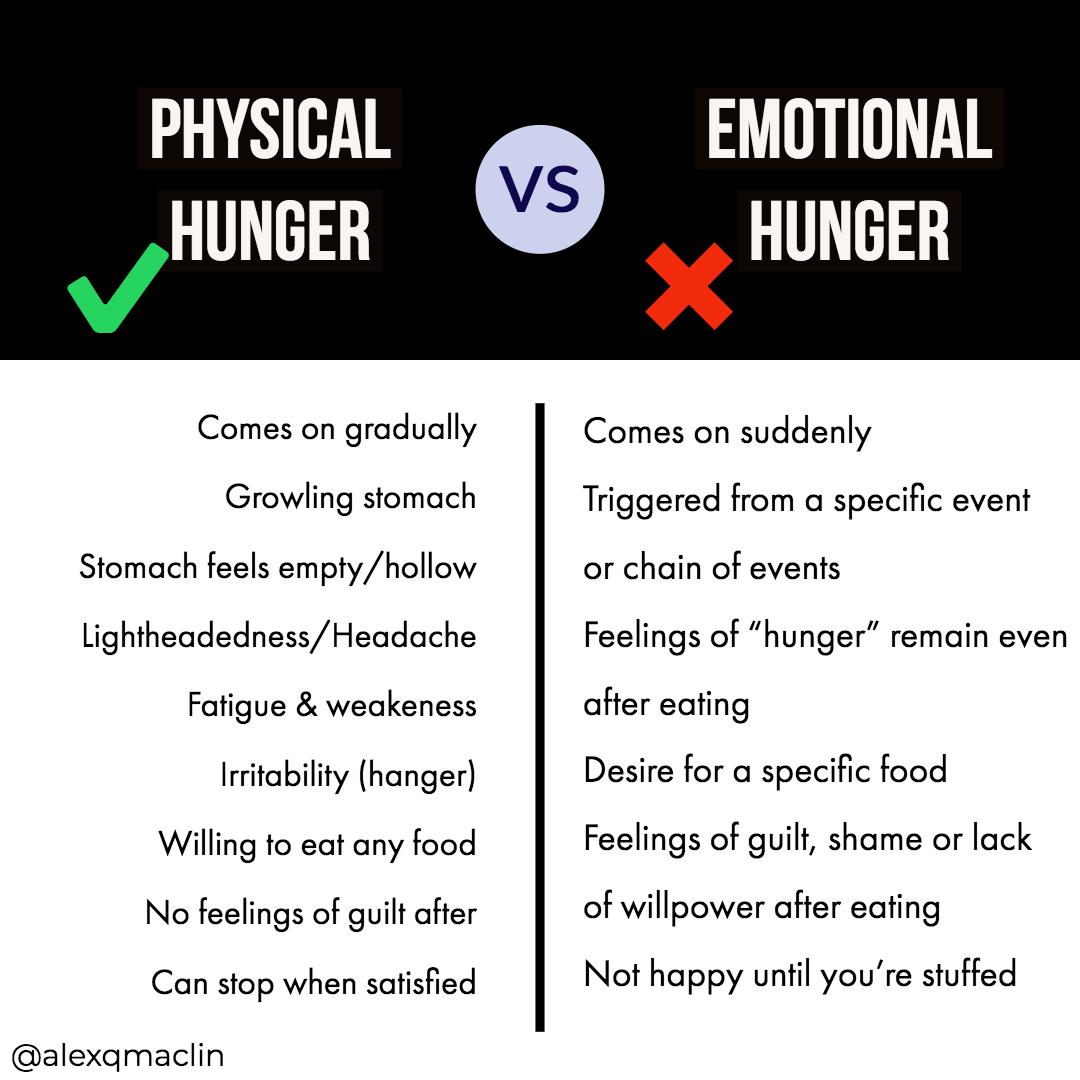 Physical Vs Emotional Hunger.jpg