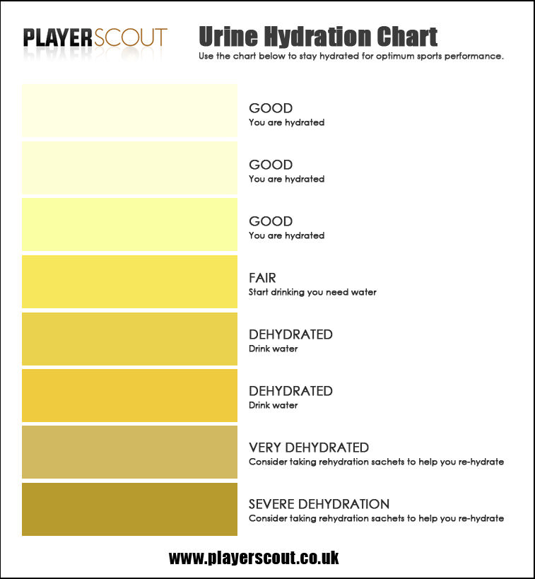 This chart can help you determine if you may need more water. Be aware that a number of factors can change the color of your pee. Use context and consider your situation!  Photo Credit:    Player Scout