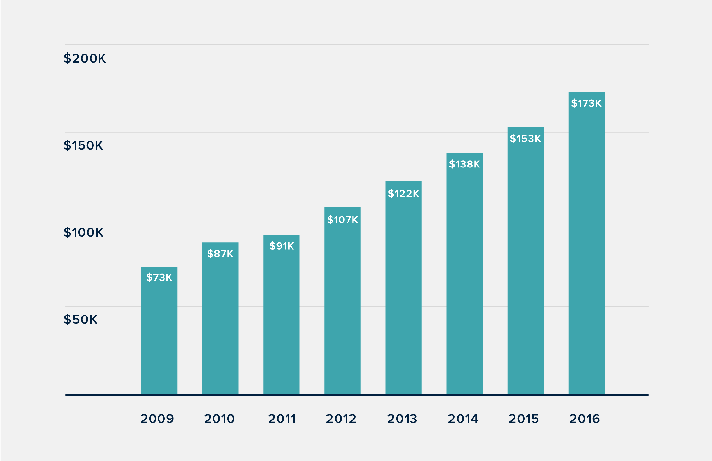 Impressive growth driven by organic investments - Average Sales / Day