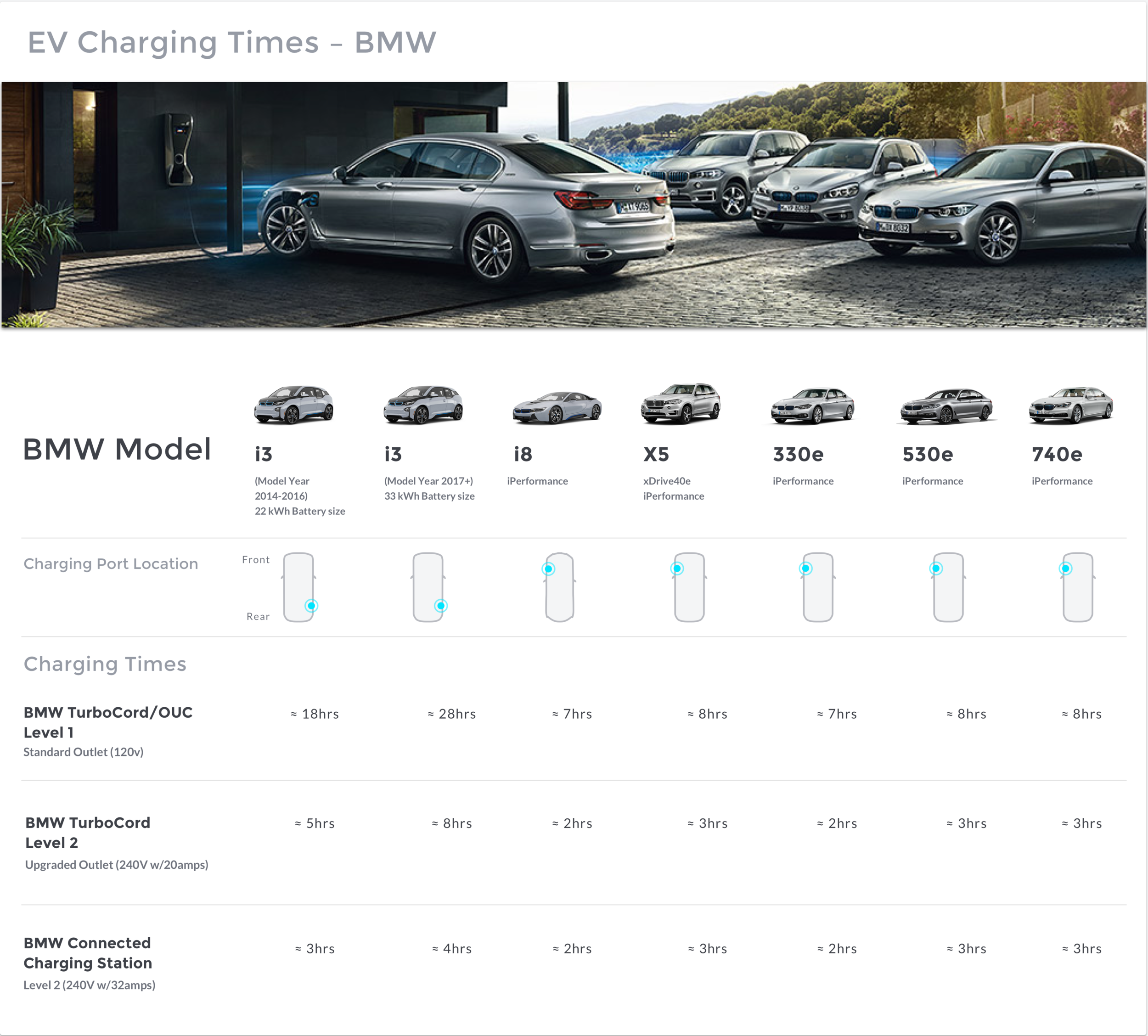 BMW Charging By Vehicle- SAM 2.16Copy.png