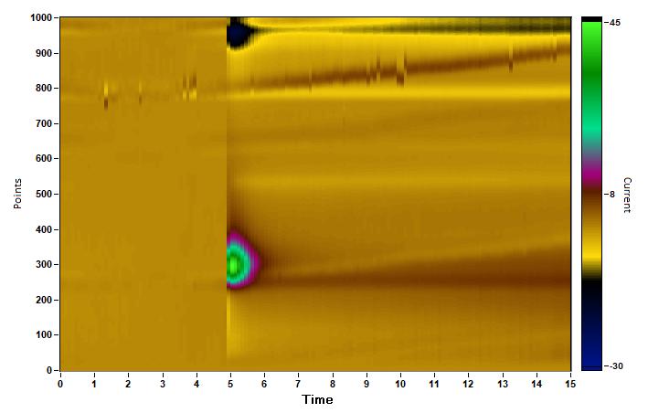 Current-voltage color plot