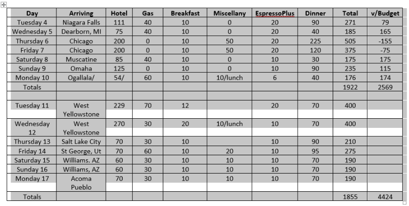 chart of expenses to jackson hole.png
