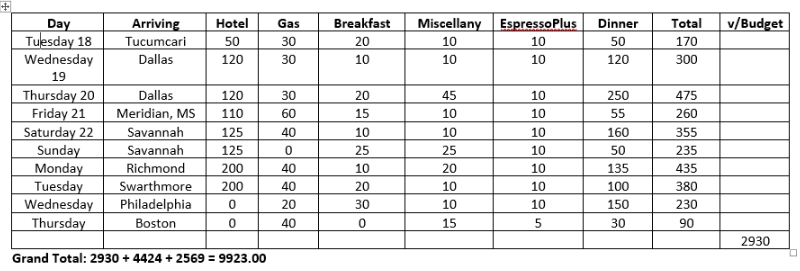 ______________________________________ I did not keep a grocer's figures with list after list. Every figure is approximate. But the upshot is that the trip cost 9923+ for 23 days, or $431 per day. My original guess was 11,000 for 30 days or $367 per day. Looks like I was off the mark. The lodging estimate was likely the cause. I don't think it was food. While I had some expensive dinners, I had more inexpensive dinners than I bargained for; than I wanted.   But overall, since I kept reducing the length of the trip as I went along, the trip ended up being a full 7 days shorter than projected so the actual expenditure was $1000 less than budgeted.  And that's a two-edged sword.  On to the next one.  First thought: a week under the Tuscan sun.  Needing time to plan for it; to save for it. Projecting early June, 2020.