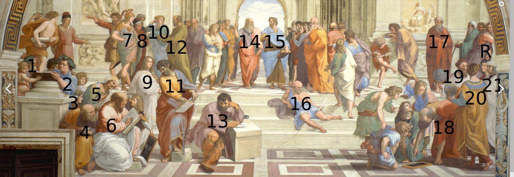 1: Zeno of Citium[15] 2: Epicurus[15] 3: unknown[16] 4: Boethius[15] or Anaximander[15] 5: Averroes[15] 6: Pythagoras[15][11] 7: Alcibiades[15] or Alexander the Great[15] or Pericles[17] 8: Antisthenes[15] or Xenophon[15] 9: unknown[16][18] or Fornarina as a personification of Love[19] (Francesco Maria della Rovere?)[14] 10: Aeschines[15] 11: Parmenides[14] or Nicomachus[14] 12: Socrates[15] or Anaxagoras[17] 13: Heraclitus[14] (Michelangelo?)[14] 14: Plato[14] (Leonardo da Vinci?)[14] 15: Aristotle[14] (Giuliano da Sangallo?)[20] 16: Diogenes of Sinope[14] or Socrates[17] 17: Plotinus?[14] 18: Euclid[14] or Archimedes[14] (Bramante?)[14] 19: Strabo[14] or Zoroaster?[14] (Baldassare Castiglione?)[14] 20: Ptolemy[14] R: Apelles[14] (Raphael)[14] 21: Protogenes[14] (Il Sodoma[14] or Timoteo Viti[21])