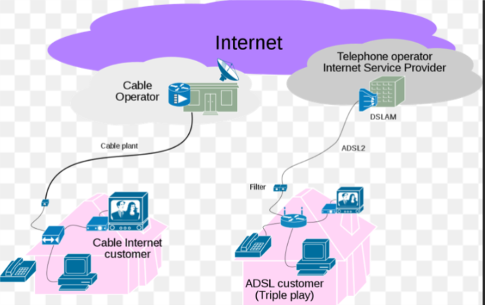 Connectivity: Basic