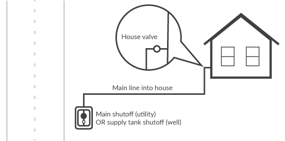 main-meter-to-house-580.png
