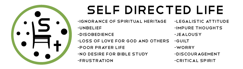 Self-deirected-life---unbeliever.png