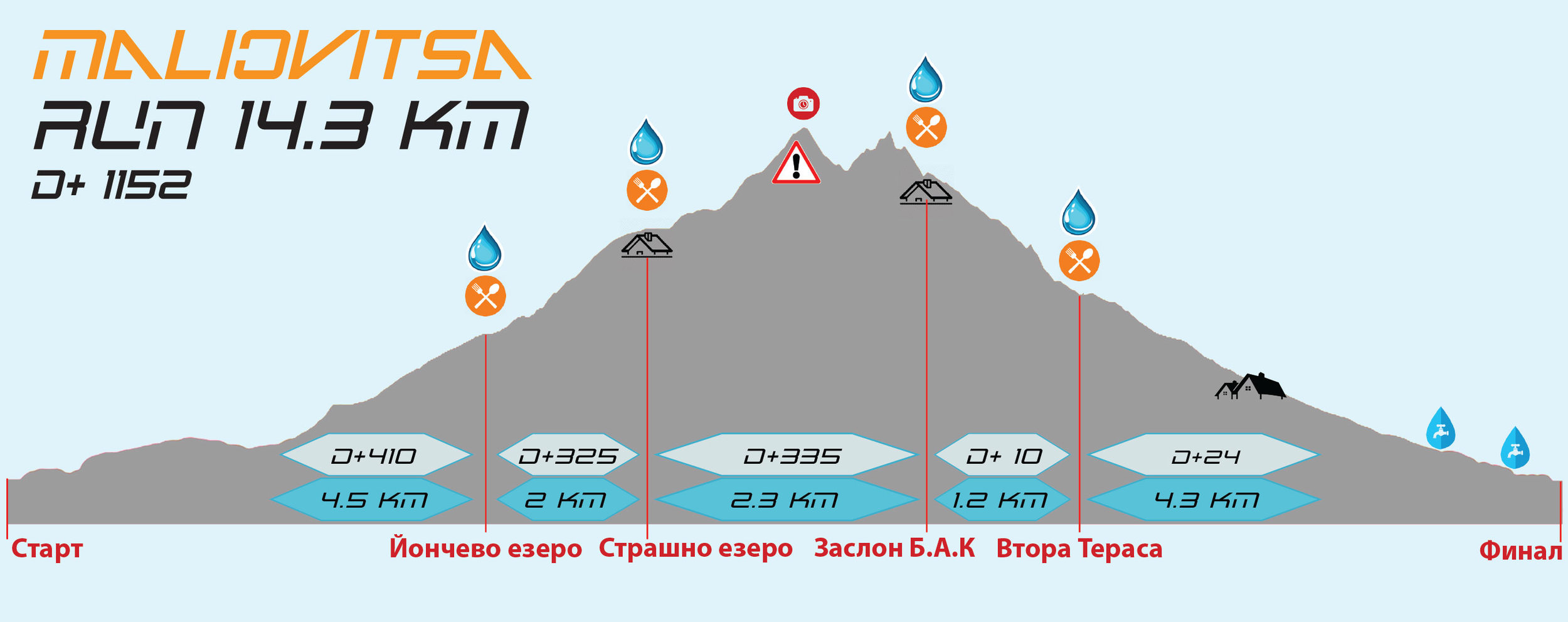 Malyovitsa Sky Run Profile 14km