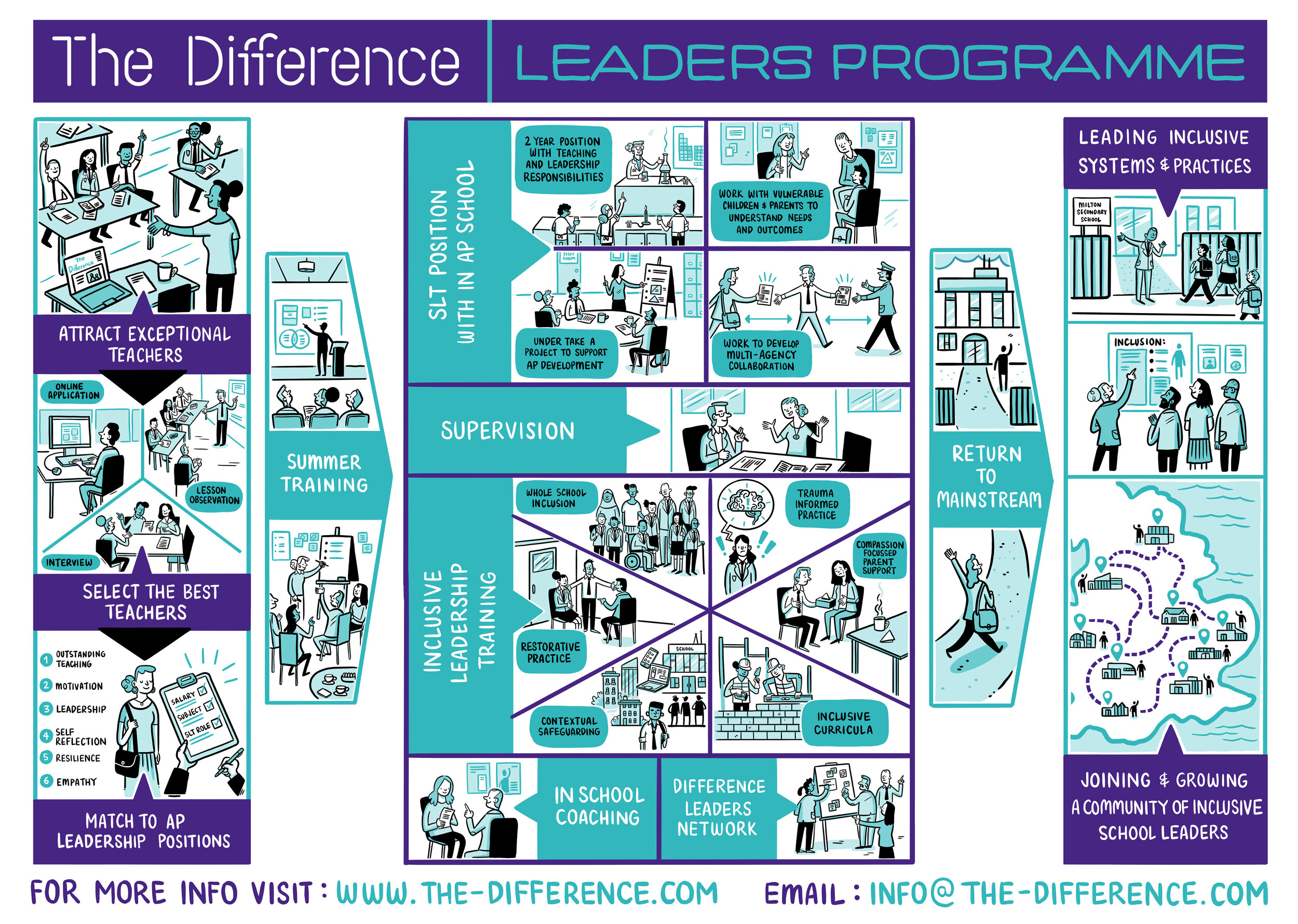 The Difference Leaders Programme.jpg