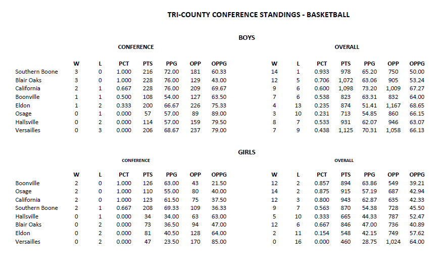 TriCountyConfStandings012119.PNG