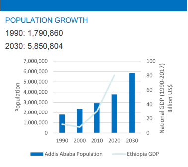 Addis Pop growth.PNG