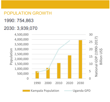 Kampala Pop growth.PNG