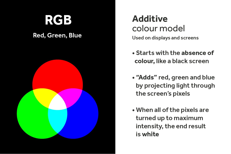 RGB-Additive-Color-Model