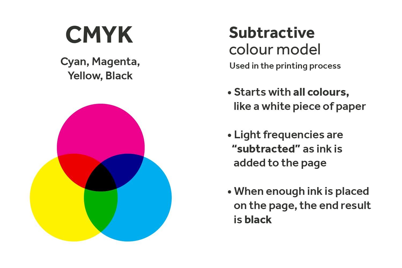 CMYK-Subtractive-Color-Model